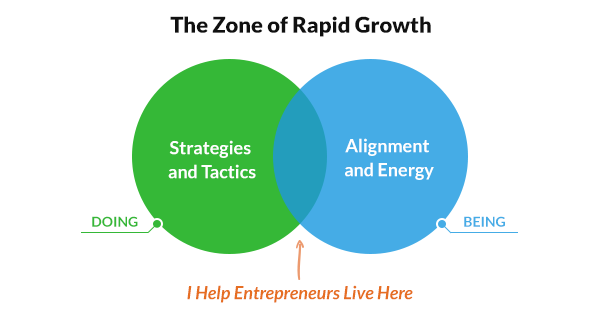The Zone of Rapid Growth